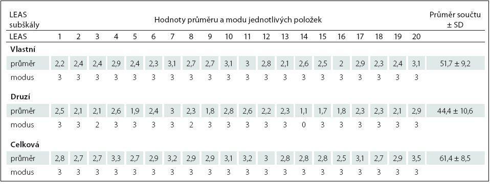 Průměr a modus jednotlivých položek LEAS a průměr součtu jednotlivých subškál LEAS (n = 207).