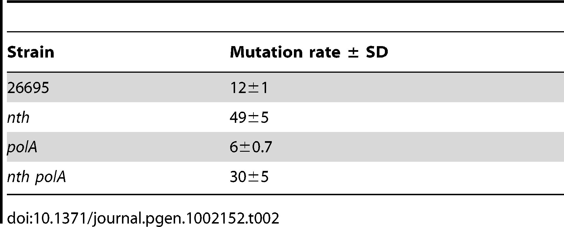 Rates (×10<sup>−8</sup>) of spontaneous mutation to Rif<sup>r</sup>.