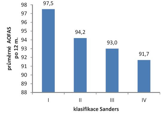 Graf 1b: Vliv závažnosti zlomeniny na funkční výsledek po 12 měsících léčby