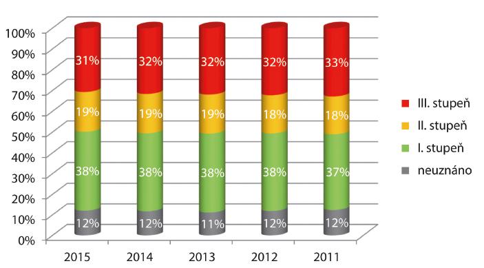 Výsledky posouzení zdravotního stavu pro účely invalidity v letech 2011–2015