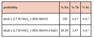 Procentuální zastoupení jednotlivých nuklidů v eluátech.