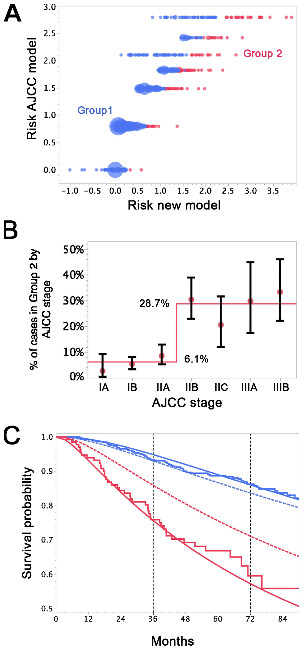 Differences in survival prediction between this study's model and the AJCC-based model.