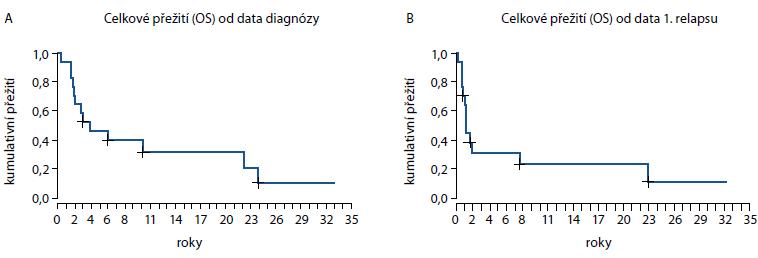 Celkové přežití všech pacientů od data diagnózy (A) a od data 1. relapsu (B).