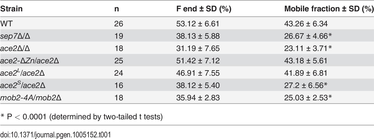 Cdc10 FRAP summary statistics.