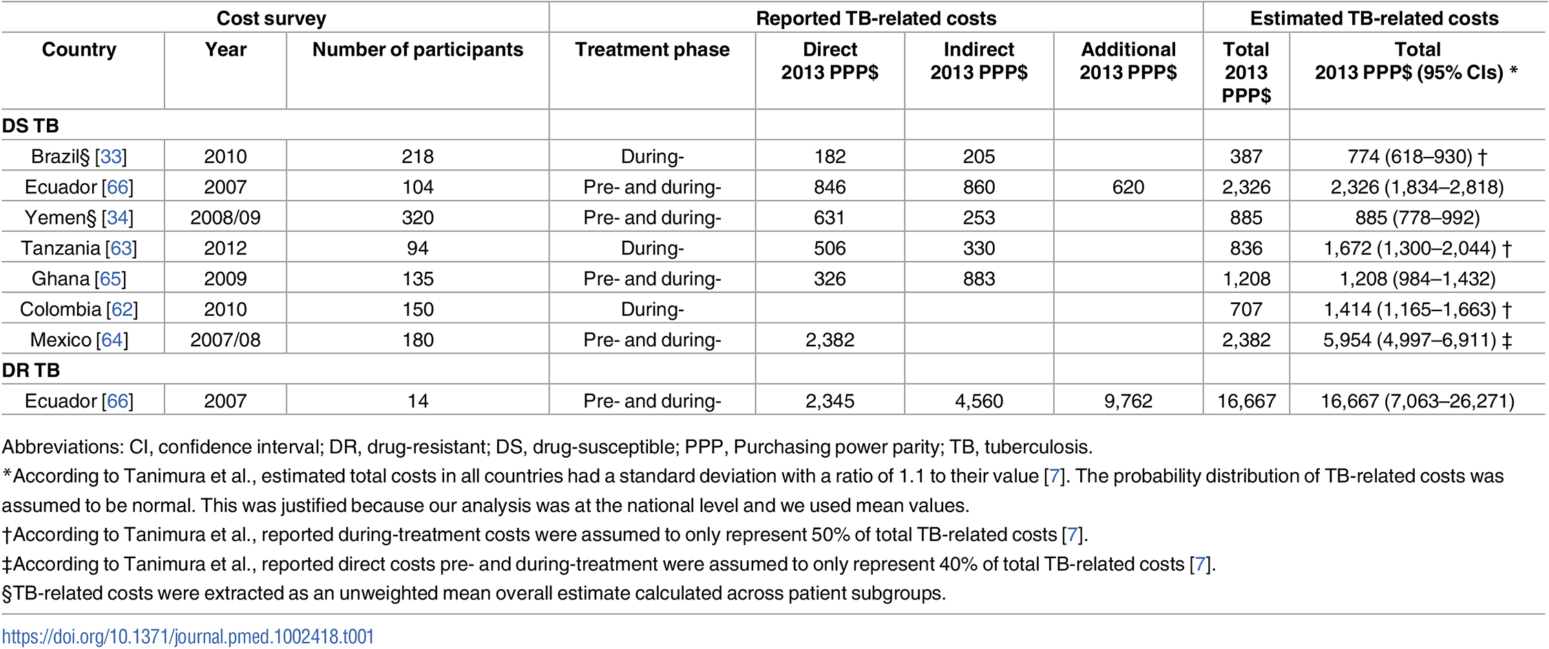 Summary of TB-related cost surveys included in the study.