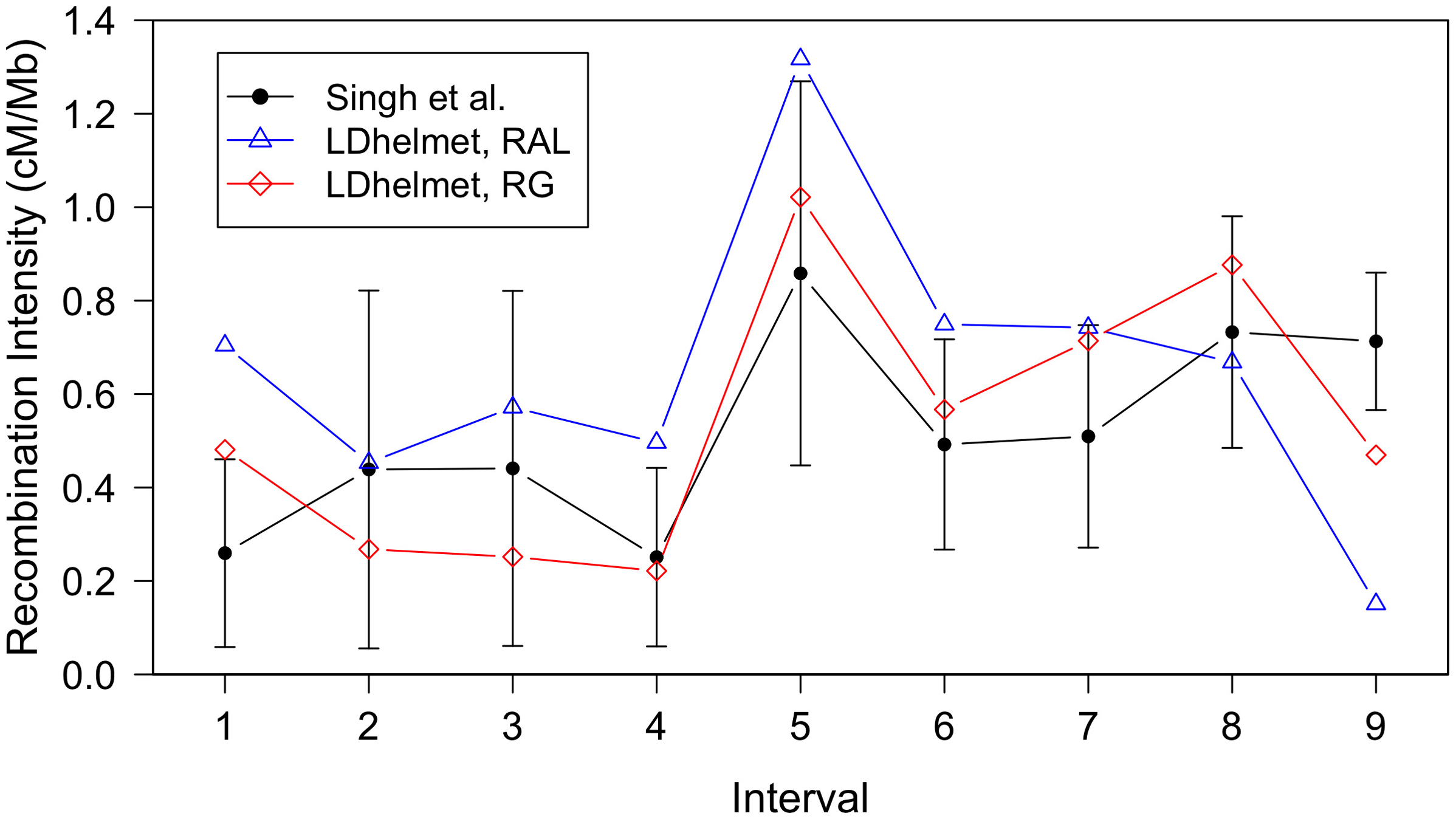 Comparison of LDhelmet estimates to the empirical genetic map of Singh <i>et al</i>.