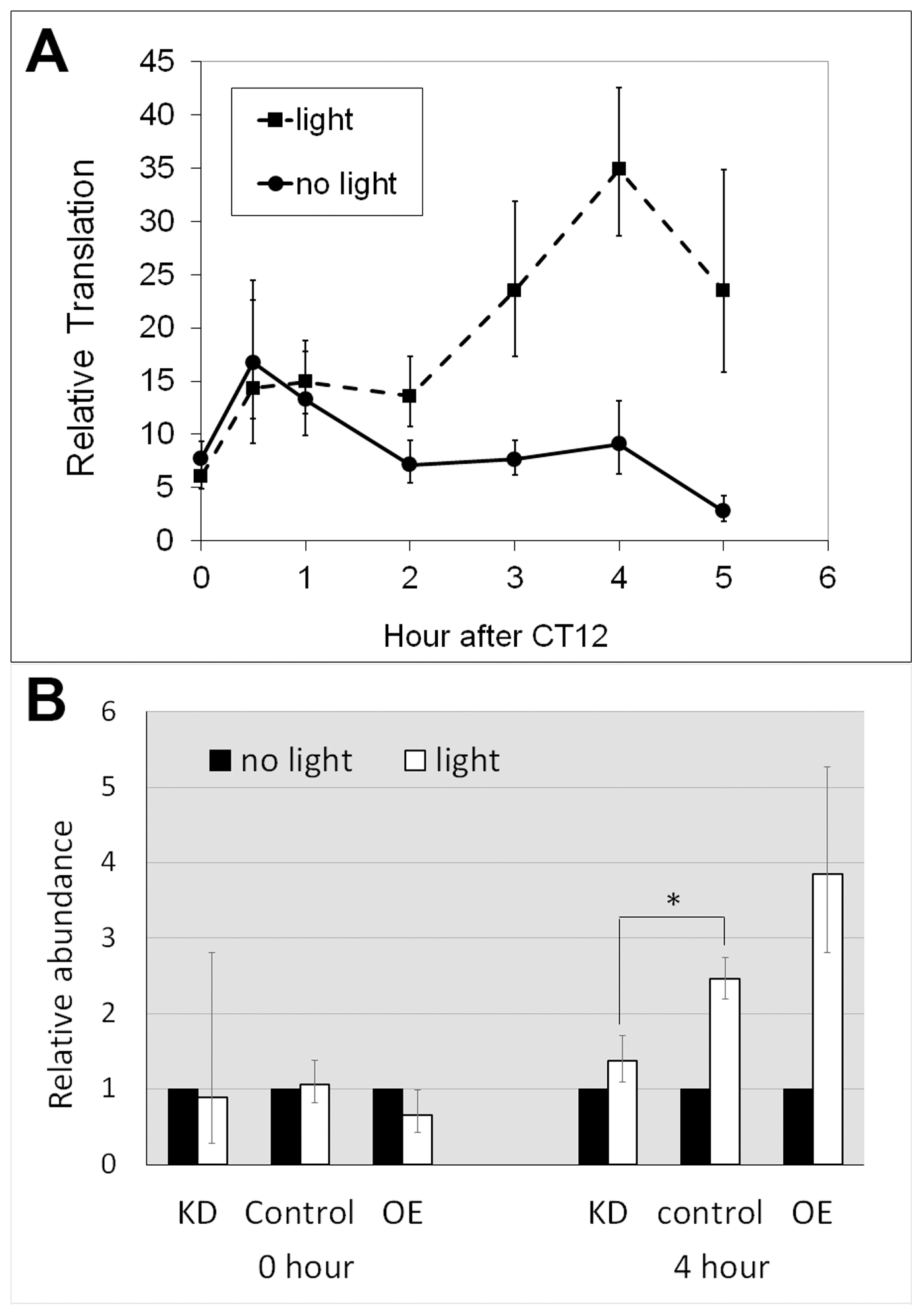 Altered LARK expression affects light-induced translation of <i>dbt-RE</i>.