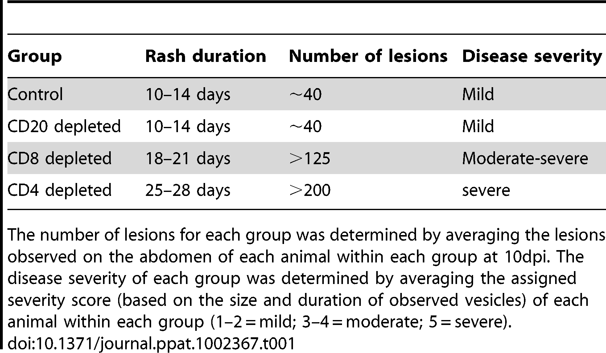 Summary of rash duration, lesion number, and disease severity of control and experimental animal groups following acute SVV infection.