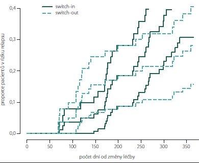 Kumulativní míra rizika (hazard plot) relapsu spárovaných skupin. <br>Fig. 7. Hazard plot of relapse (paired groups).