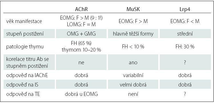 Klinicko-patologická charakteristika autoprotilátek u MG.