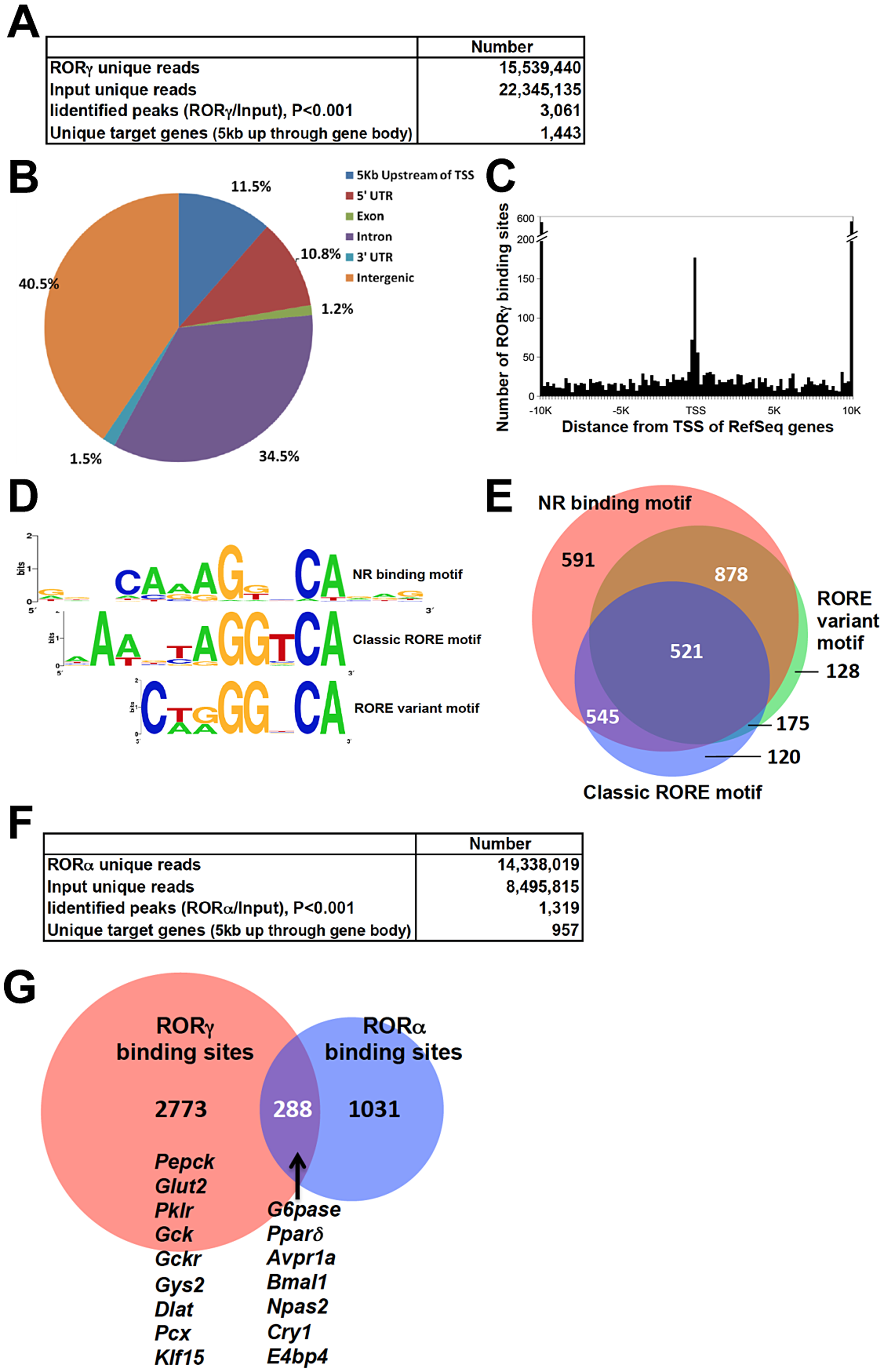 Genome-wide mapping of RORγ and RORα binding sites in mouse liver.