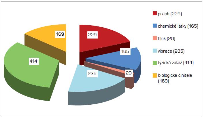 Příčiny profesionálních onemocnění hlášených v roce 2011 podle vyhlášky č. 432/2003 Sb.