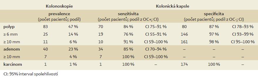 Porovnání kolonické kapsle a optické kolonoskopie v detekci kolorektální neoplazie (per patient analýza, n = 175). Tab. 2. Accuracy of colon capsule in colorectal neoplasia detection (per patient analyses, n = 175).