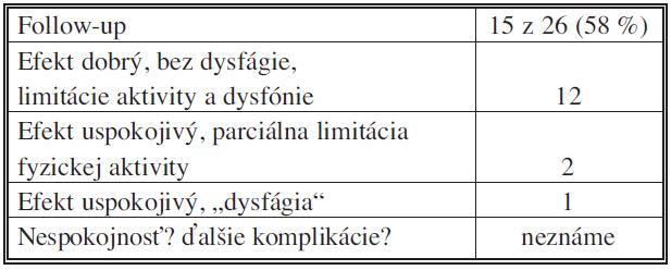 Dlhodobé výsledky liečby v našom súbore Tab. 4. Long-term treatment outcomes in the subject group