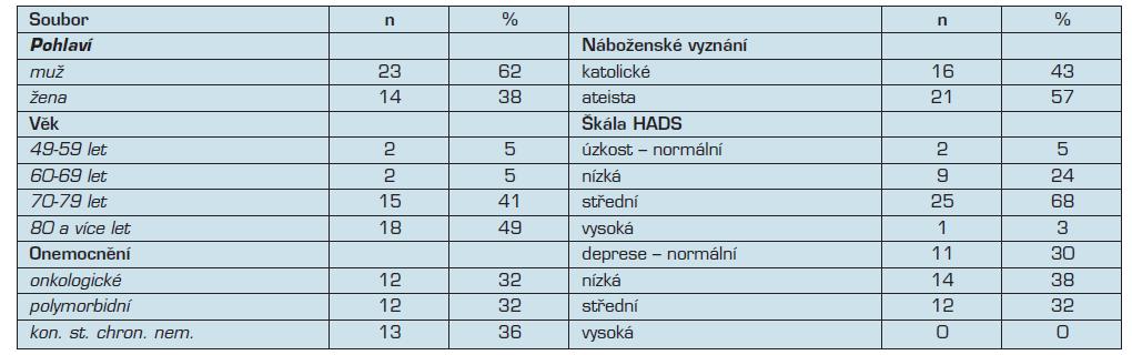 Sociodemografické a zdravotní charakteristiky souboru