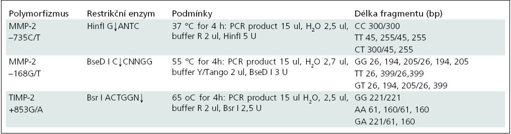 Restrikční enzymy, podmínky a délka PCR produktů pro analýzu genů MMP-2 a TIMP-2.
