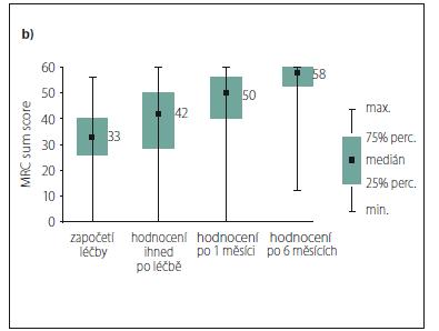 Graf 5b) Vývoj svalové síly v čase u tří nejzávažnějších stavů na počátku léčby (obě léčebné modality).
