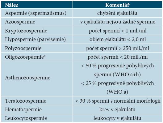 Názvosloví parametrů spermiogramu podle WHO