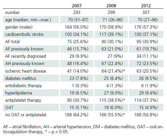 Patients' demographic and epidemiological characteristics in the years 2007, 2008 and 2012.