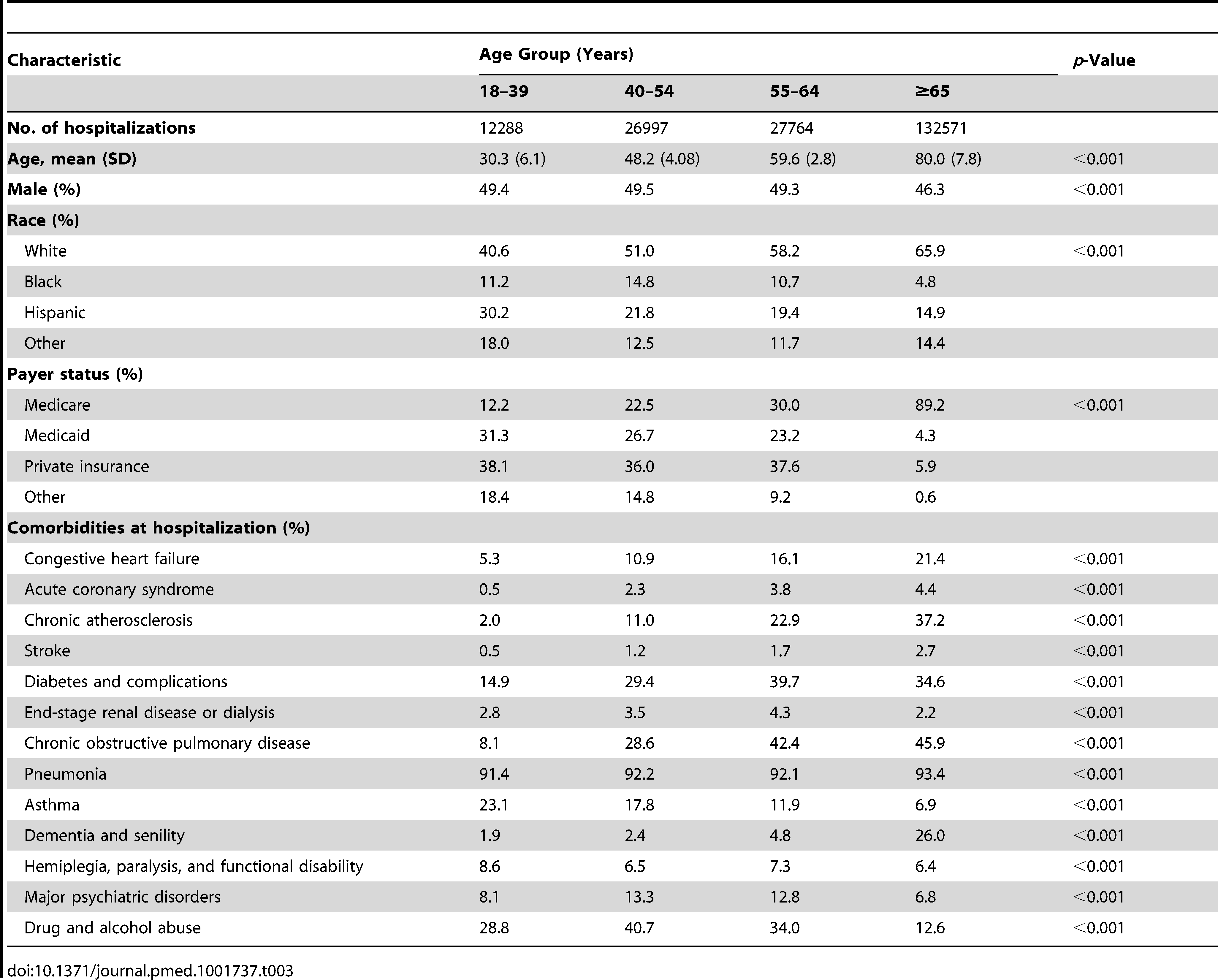 Baseline characteristics of patients with an index hospitalization for pneumonia.