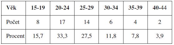 Věková struktura (n=51)