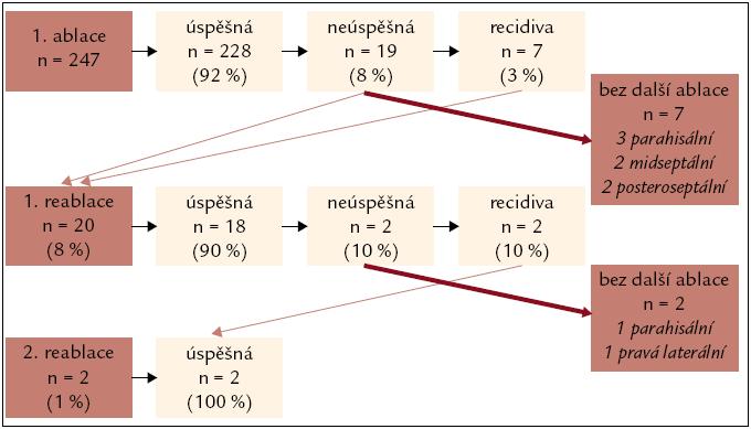 Schéma akutní a dlouhodobé účinnosti ablace přídatných drah v průběhu sledování.