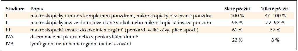 Stadium thymomu – klasifikace dle Masaoky, prognóza adekvátně léčených nemocných [3].