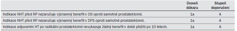 Tab. 9.6. Doporučení pro neoadjuvantní a adjuvantní hormonální léčbu a radikální prostatektomii.