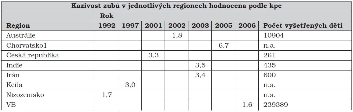 WHO:Kazivost zubů v jednotlivých regionech hodnocena podle kpe [5]