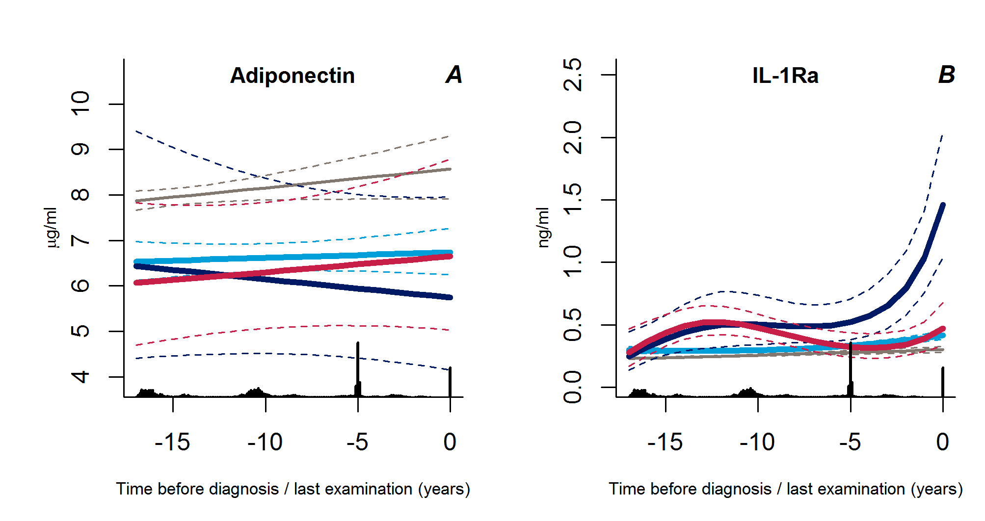Trajectories for a hypothetical male of 60 years at time 0 of adiponectin (A) and IL-1Ra (B) from 18 years before time of diagnosis/last examination.