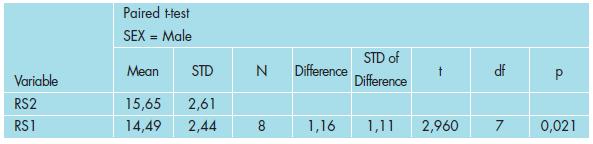 Výsledky testování vlivu léčby na RS u mužů.