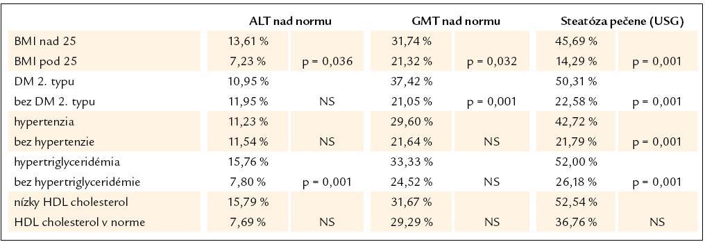 Prevalencia markerov poškodenia pečene podľa prítomnosti/ neprítomnosti jednotlivých metabolických rizikových faktorov v súbore 482 pacientov.