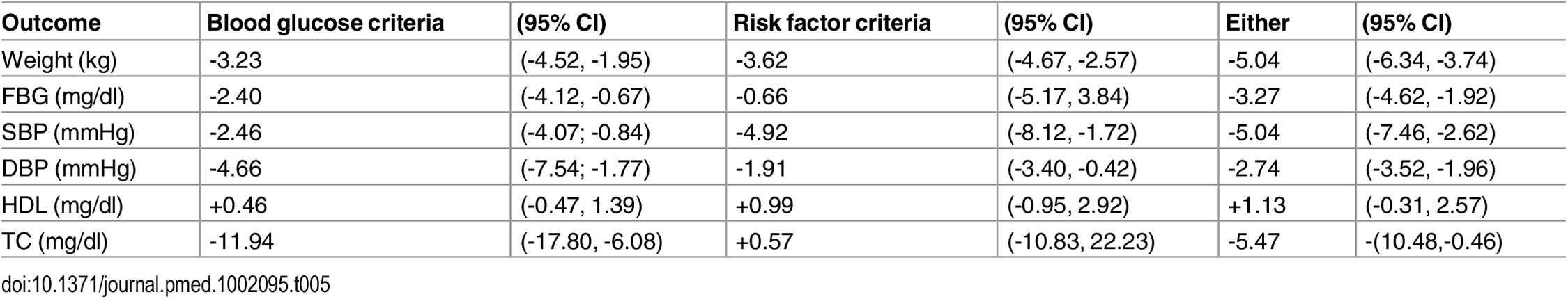 "Outcomes stratified by method used to determine ""high risk"" status."