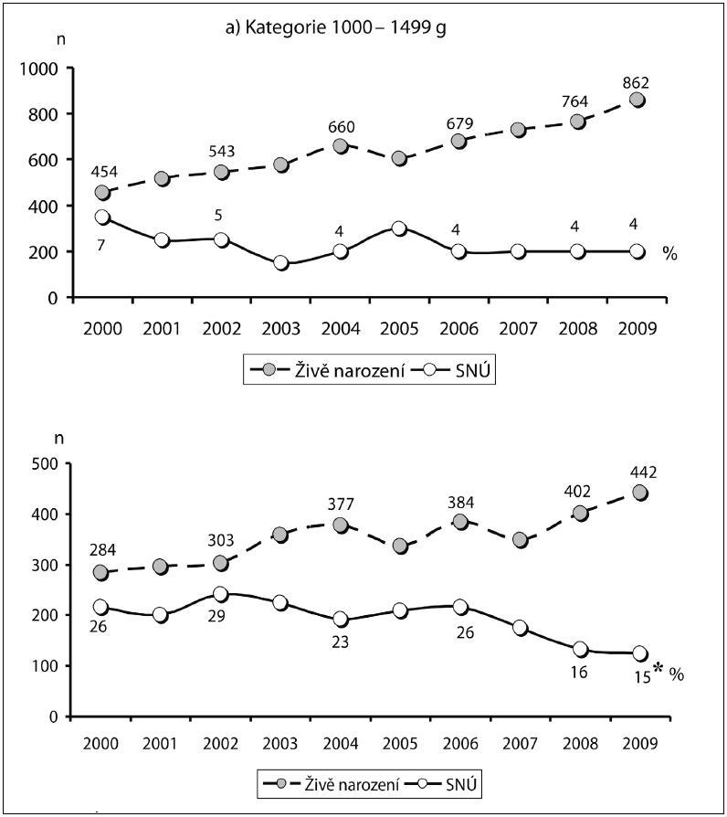 Specifická živorodost a novorozenecká úmrtnost