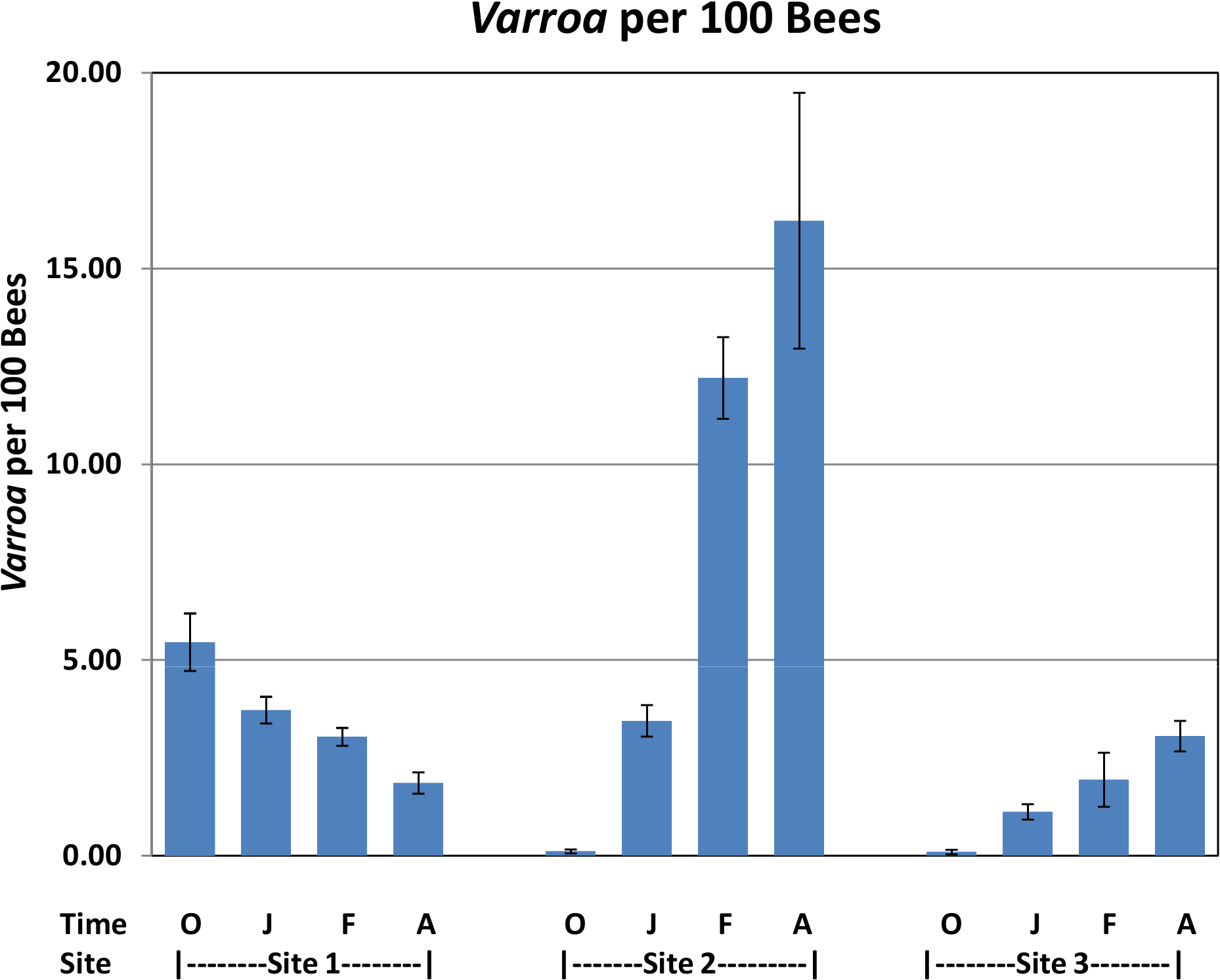 <i>Varroa</i> per 100 bees by location and collection time.