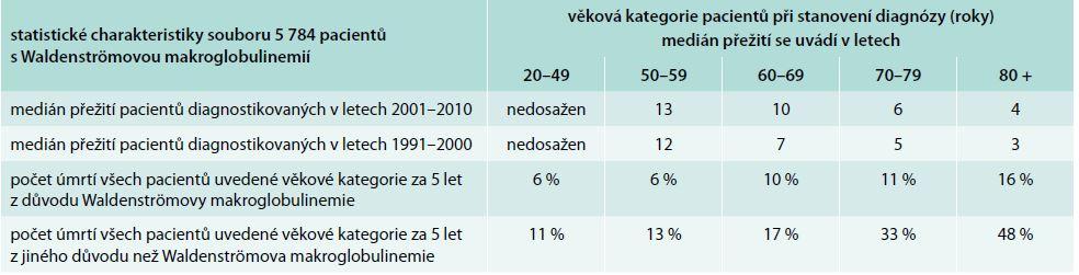 Analýza skupiny 5 784 pacientů s Waldenströmovou makroglobulinemií.