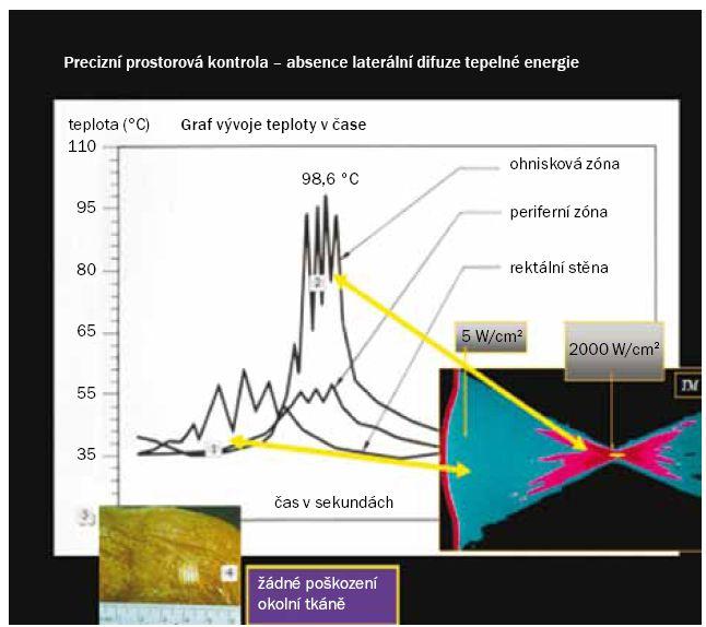 Graf vývoje teploty v čase ukazuje rozdílné teploty v ohnisku a v průběhu dráhy šíření energie.