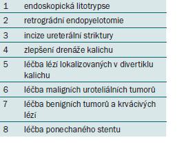 Terapeutické indikace pro ureteroskopii.