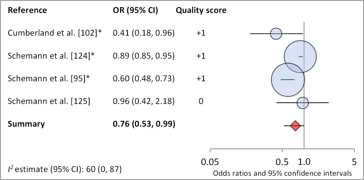 Meta-analysis examining the association of bathing at least once daily with TF/TI.