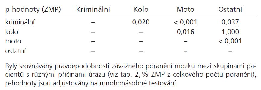 p-hodnoty testu shodnosti parametrů dvou binomických rozdělení.