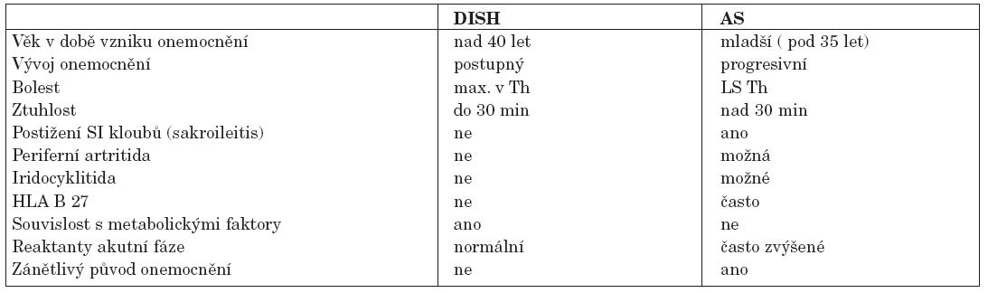 Diferenciální diagnostika DISH vs. AS.