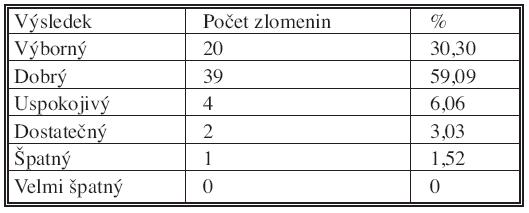 Výsledky skóre podle Castainga po 6 měsících od operace Tab. 3. The Castaing score results, 6 months after the procedure