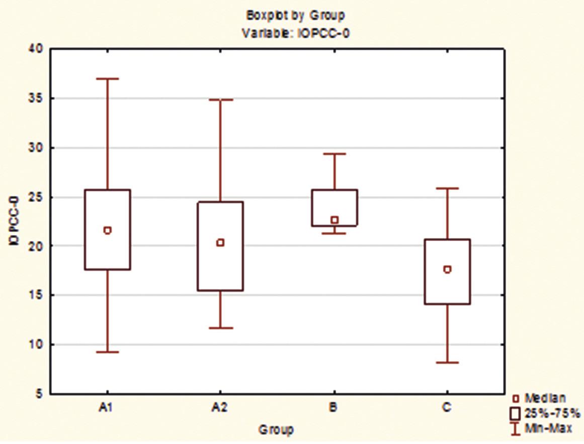 Rozdíly mezi skupinami A1, A2, B a C pro veličinu IOPcc při vstupu.