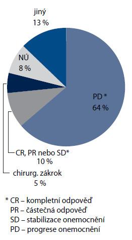 Důvody ukončení léčby bevacizumabem (n = 218).