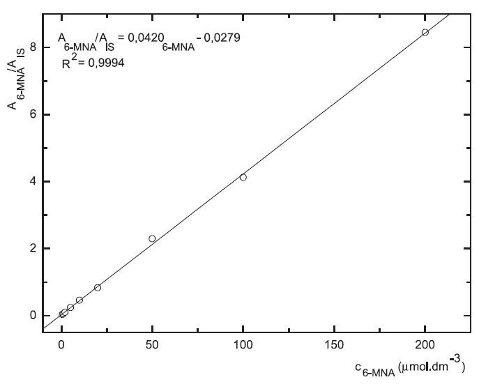 Závislost odezvy standardních roztoků 6-MNA na koncentraci (kolona Supelcosil LC-18 15cm × 4,6 mm 5 μm; ACN : 0,1% TFA 50 : 50 0,3 ml.min-1; nástřik 30 μl, MS m/z 171, m/z 185)