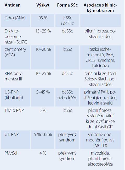 Autoprotilátky a jejich asociace s klinickým obrazem systémové sklerodermie [3].