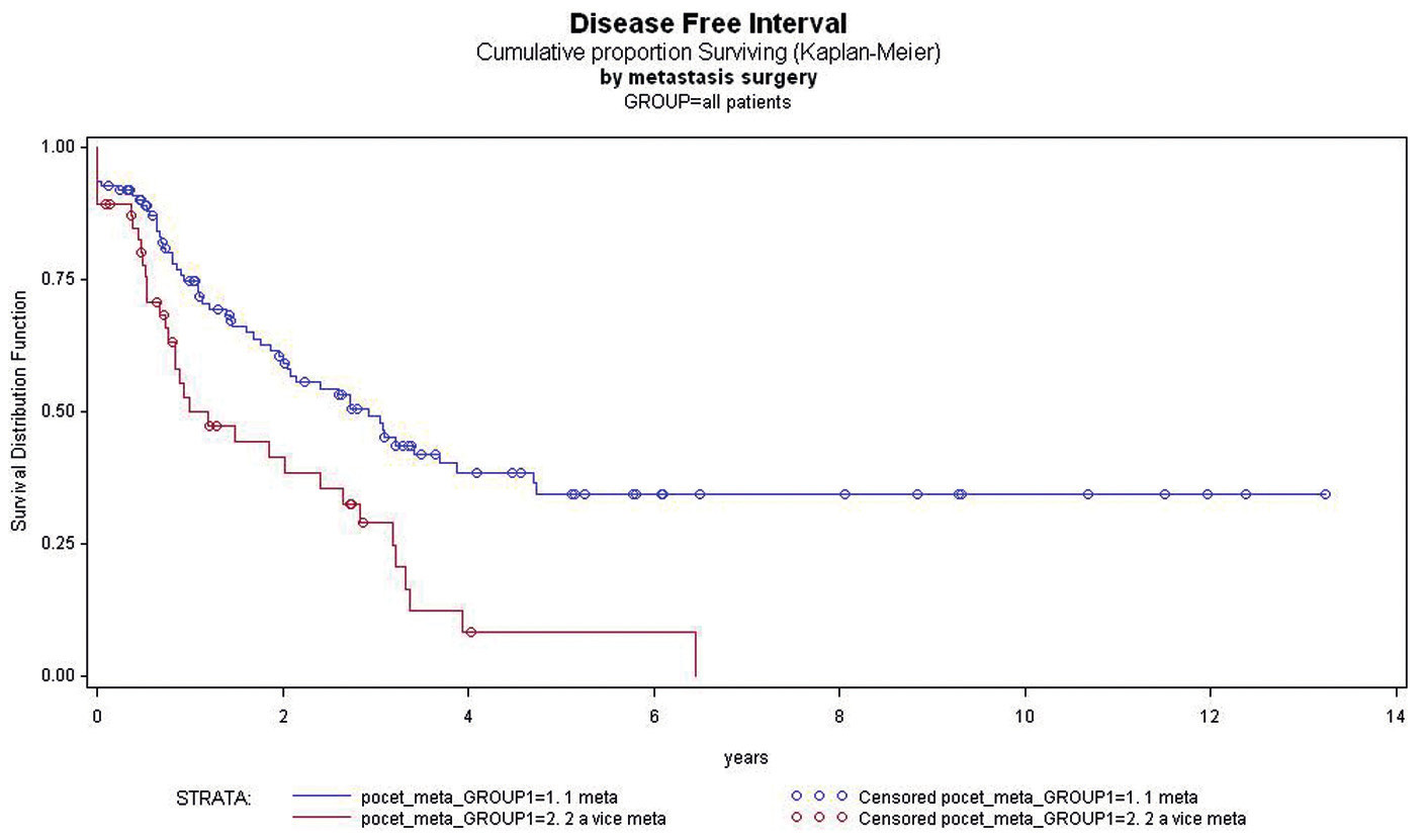 Závislost DFI po metastazektomii na počtu metastáz bez rozdílu typu nádoru Graph 4: Dependence of DFI after the resection of metastases on a number of metastases regardless of the type of tumour