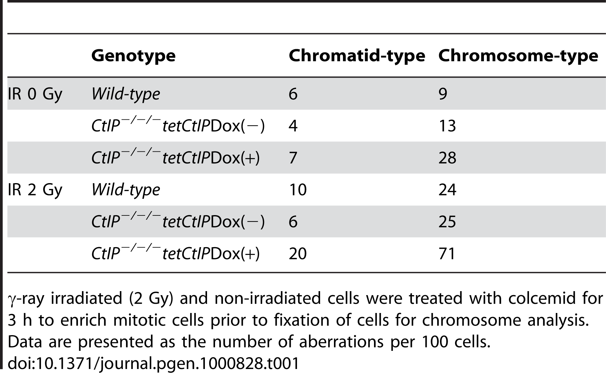 Chromosomal aberrations in <i>CtIP<sup>−/−/−</sup>tetCtIP</i> mutants.