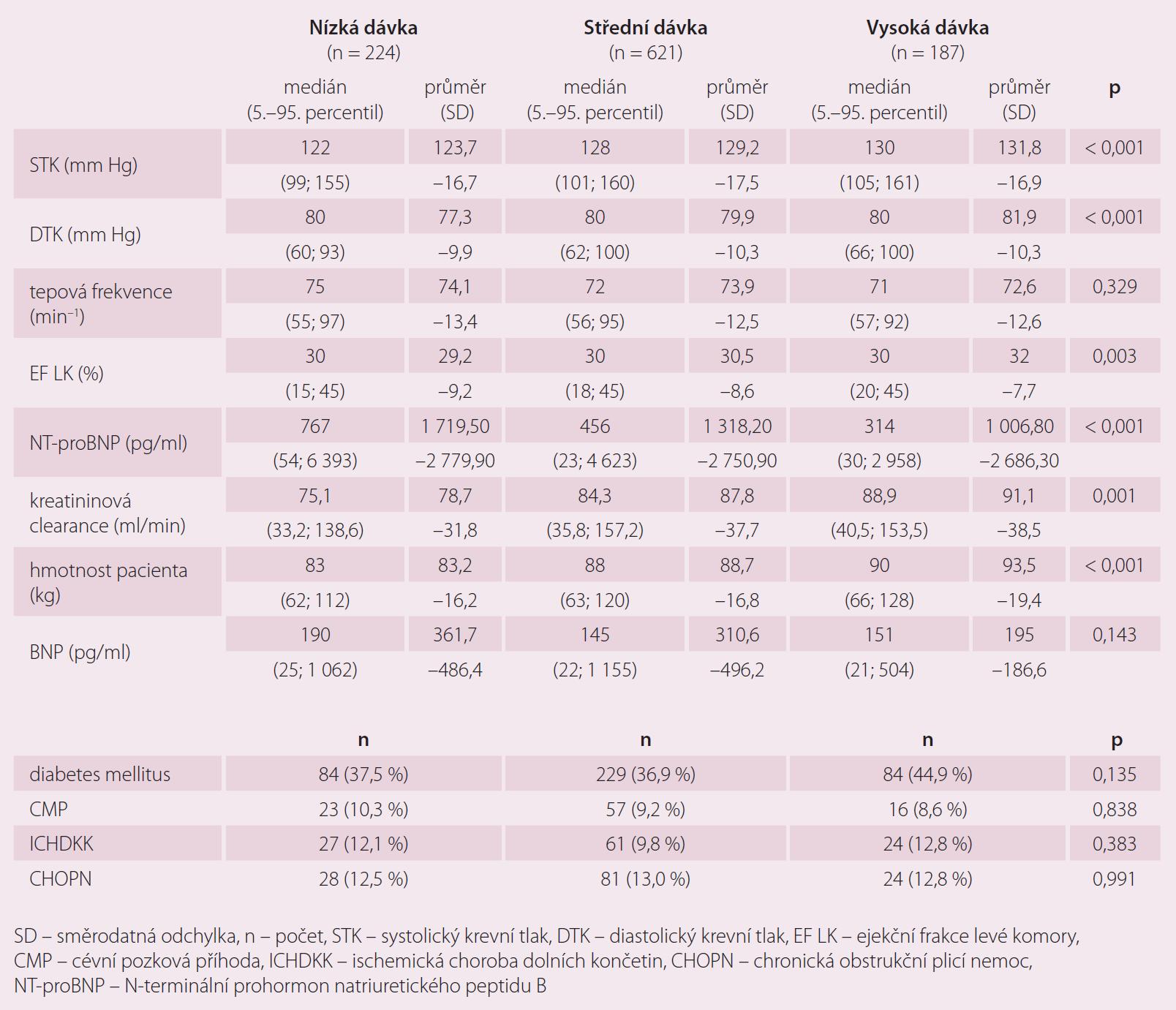 Charakteristika pacientů podle dávky betablokátoru.