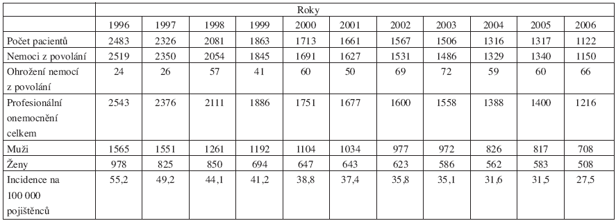 Nemoci z povolání a ohrožení nemocí z povolání v ČR v letech 1996–2006